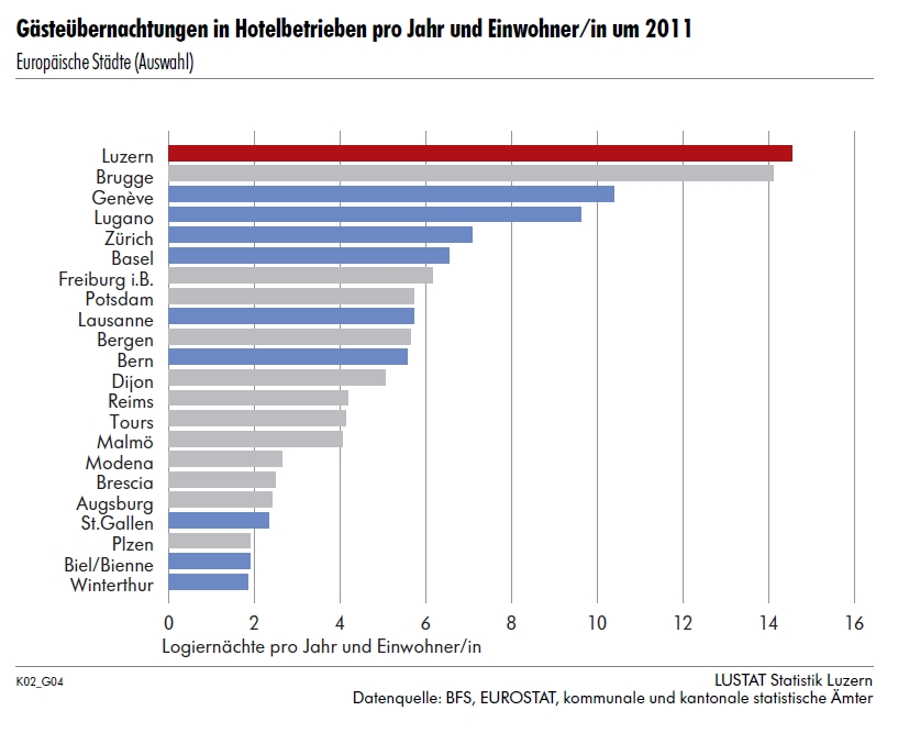 Logiernachte Lustat Statistik Luzern